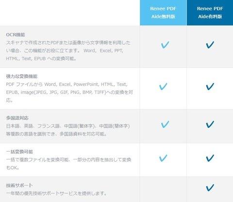 pdf 無料 変換 ソフト ダウンロード