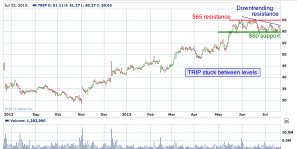 1-year chart of TRIP (Trip Advisor, Inc.)