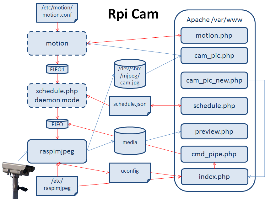 Diagram Login Process Data Flow Elinux Org Rpi Web