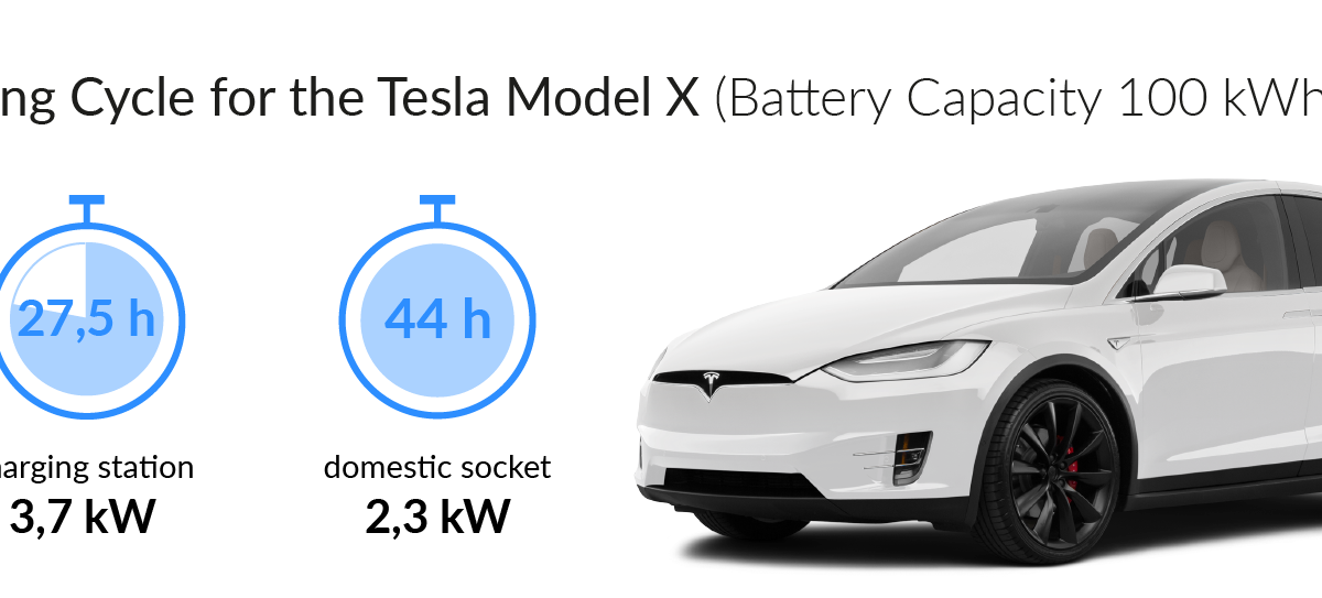 Tesla Battery Charge Time - All The Best Cars