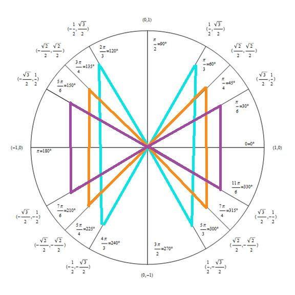 Unit Circle Chart In Color 43390   KEBLOG