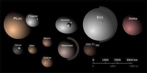 Comparación de tamaños y colores de los mayores TNOs   A. Feild (STScI)
