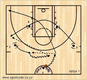 mundobasket_offense_plays_vszone_lithuania_01a