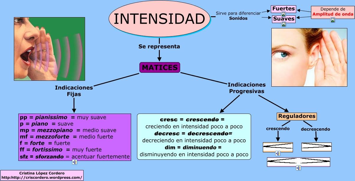 external image Intensidad_cris.cmap?rid=1KBZR0FPW-20ZGWX6-15NZ&partName=htmljpeg