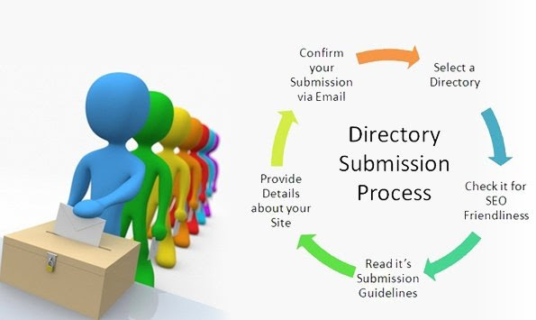 website submission in directories