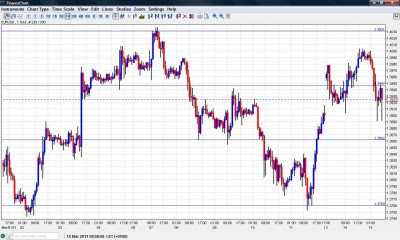 EUR USD Chart March 15