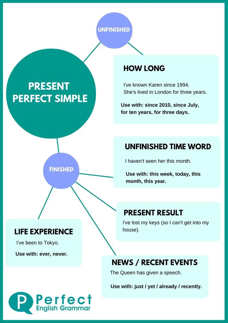 Present Perfect Tense isabelperezcom