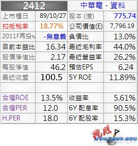 2412_中華電_資料_1003Q