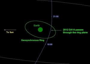 Asteroid 2012 DA14 on February 15, 2012