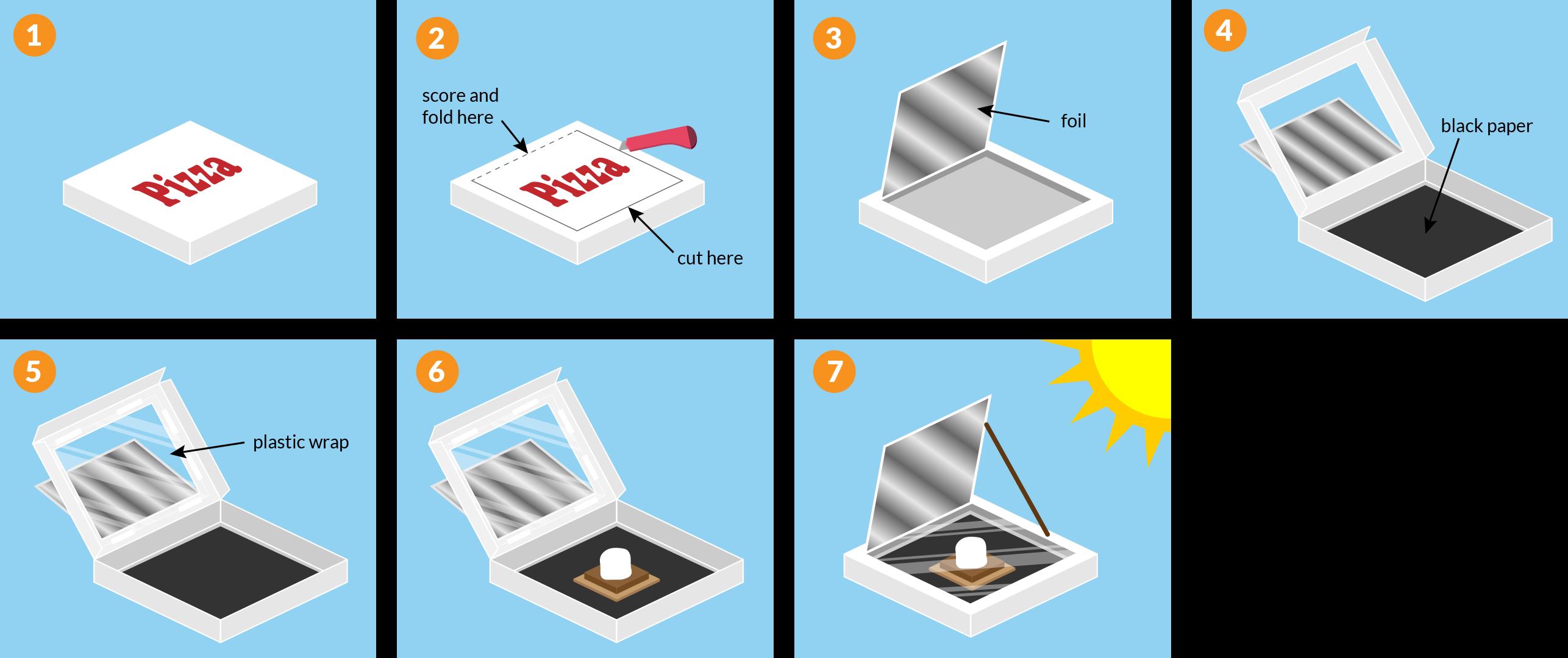 solar oven steps
