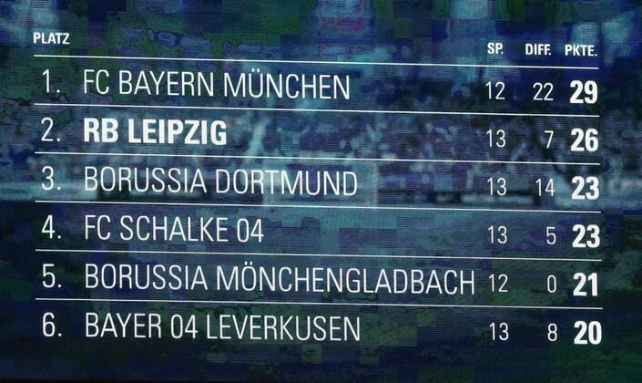 2. Bundesliga Blitztabelle
