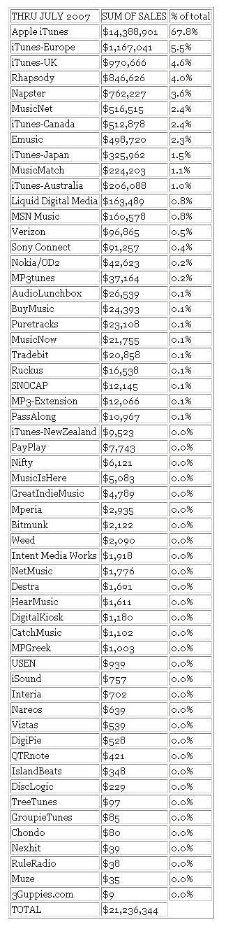 breakdown of digital sales for CD Baby