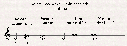 All About Musical Intervals