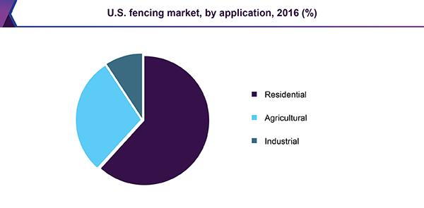 fencing-market