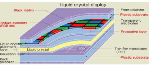 Liquid-crystal display (LCD) Over View
