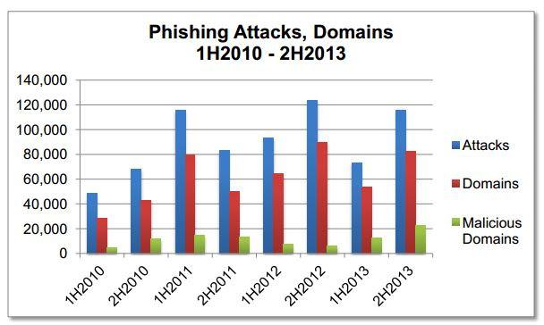 APWG report H2 2013 basic stats