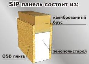 схема строение sip панели