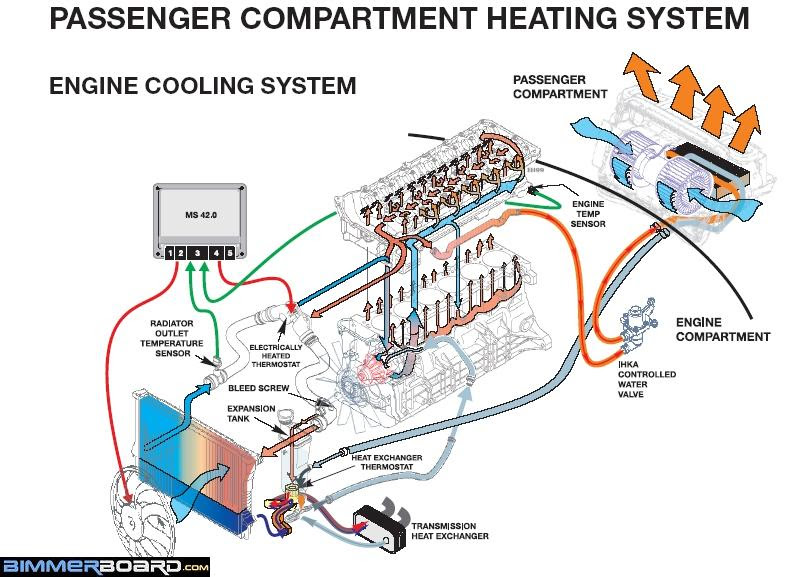 2005 Bmw X5 Cooling System Diagram Thxsiempre