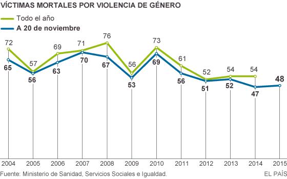 Víctimas mortales por violencia de género