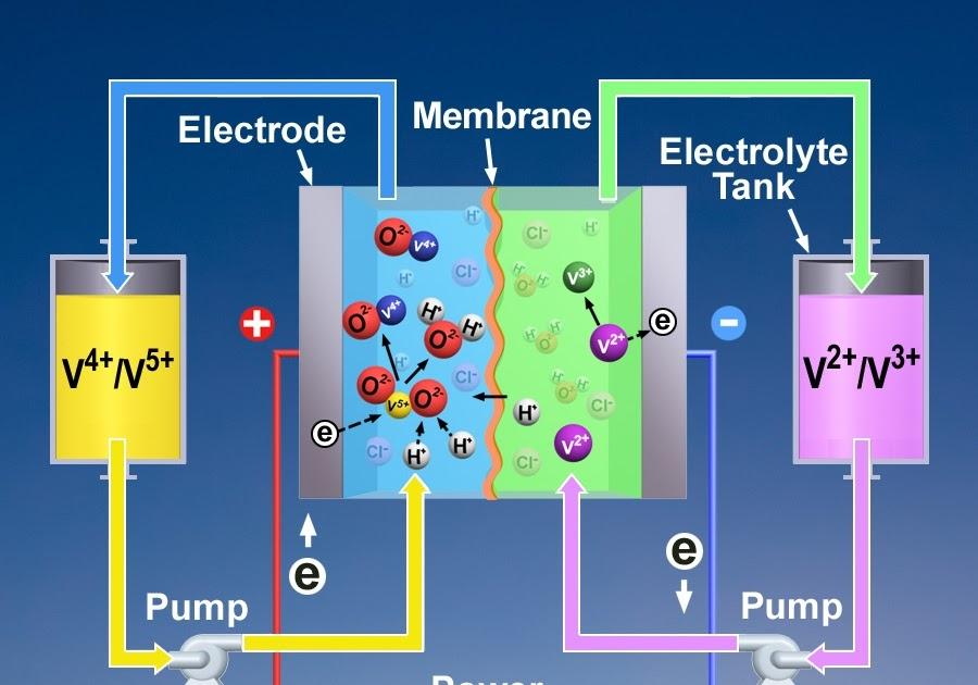 дачных, загородных электролит из батарейки испарения вред специалистов области