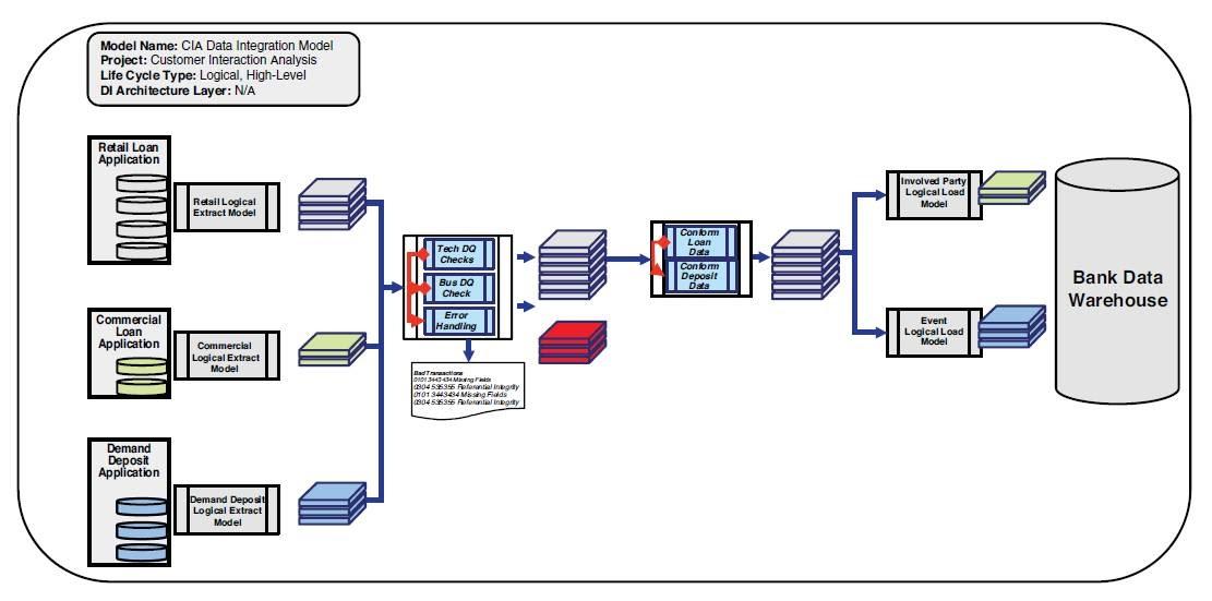 31 System Integration Diagram Examples