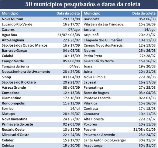 municipios pesquisados ikgm coleta