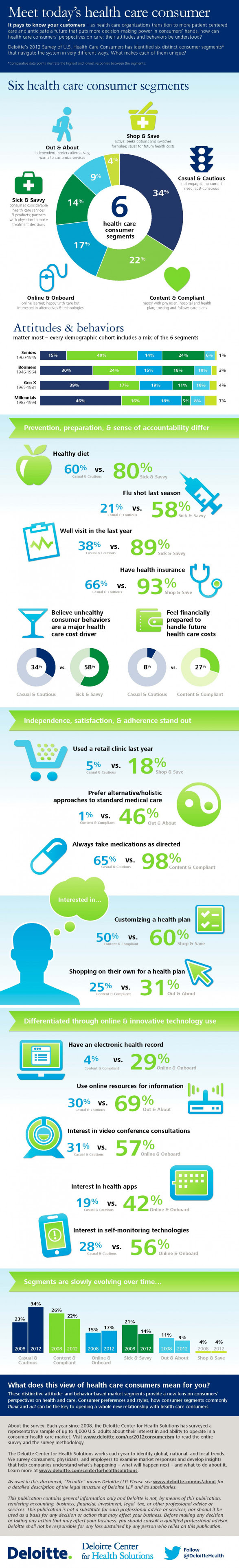 Meet today�s health care consumer (INFOGRAPHIC)
