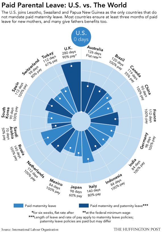 Paid Parental Leave - U.S. vs The World
