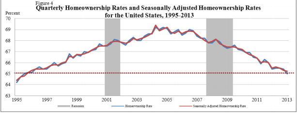 http://www.doctorhousingbubble.com/wp-content/uploads/2013/07/homeownership-rate-nationwide-2013.png