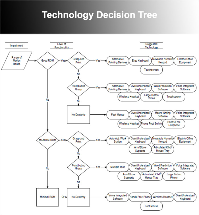 Technology Decision Tree Template
