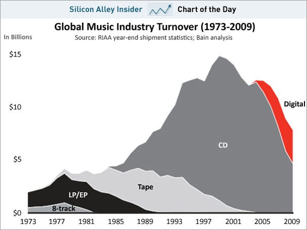 chart of the day, music industry 1973-2009, feb 2011