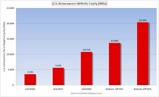 Homeowners with no or negative equity