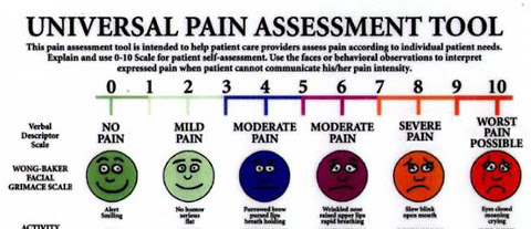 Wong-Baker Pain scale variation - colors