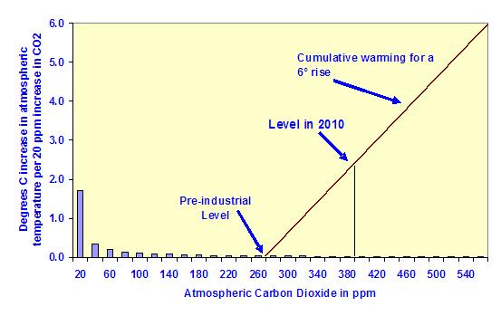 artículo_efecto_logarítmico_del_CO2_imagen_4
