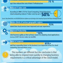 7 Benefits of Cloud Computing for Small Business | Visual.ly