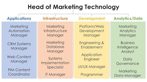 Marketing Technology Teams