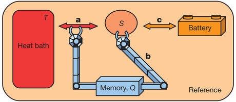 erase-entagled-memory-cool-computer