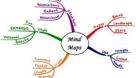 contoh peta konsep sederhana tapi menarik