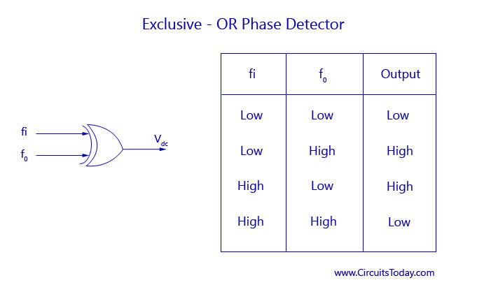Exclusive-OR Phase Detector