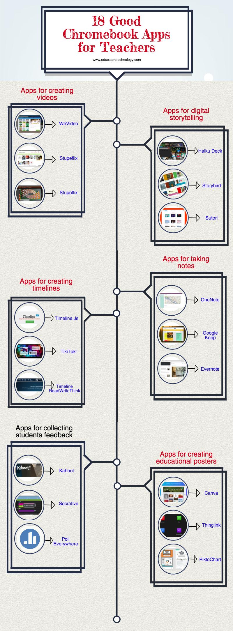 18 Good Chromebook Apps for Teachers