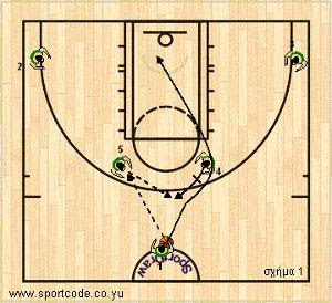 mundobasket_offense_plays_form122_australia_01a