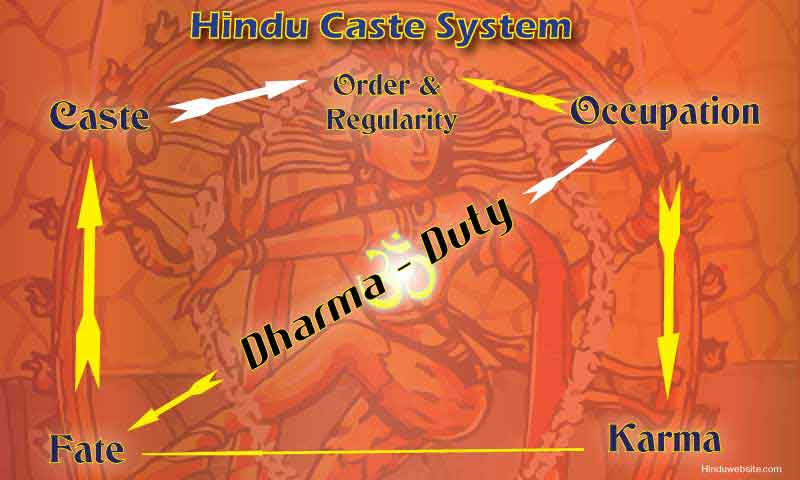 Risultati immagini per karma hinduism