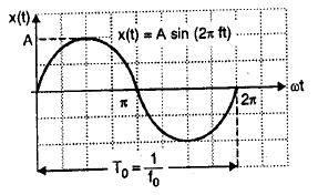 Deterministic and Random Signals