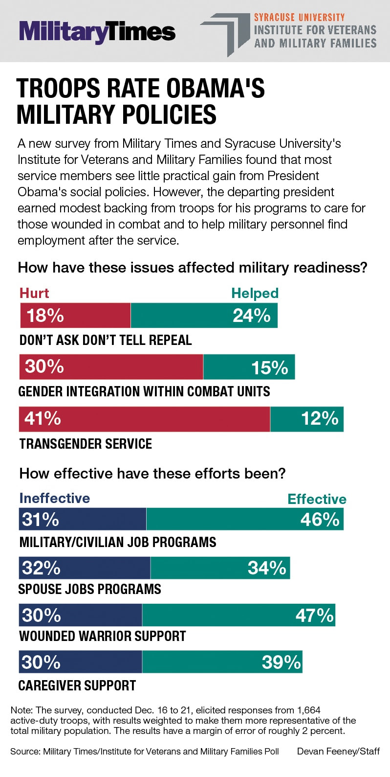 Obama poll graphic 3