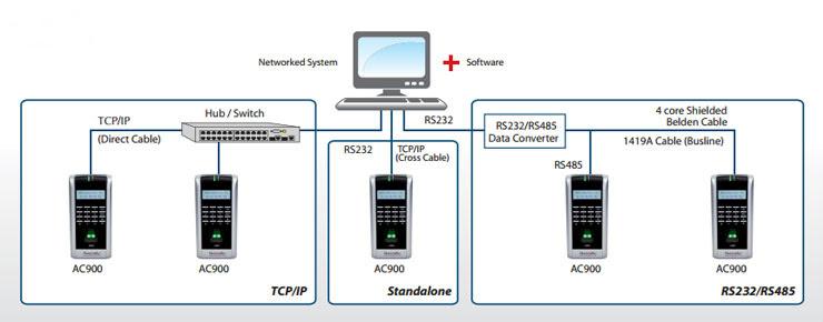 Image result for fingertec time clocking system