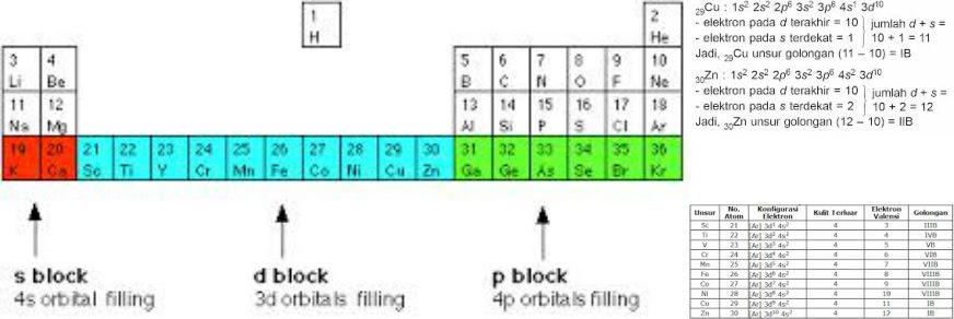 Soal Dan Pembahasan Konfigurasi Elektron