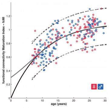 curva de maduración