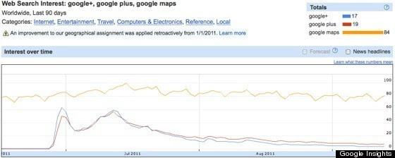 G+ vs Maps