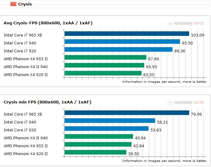 Intel Core i7 vs AMD Phenom x4