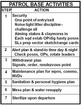 PATROL / RECON - Patrol base activities (ArmyStudyGuide.com)